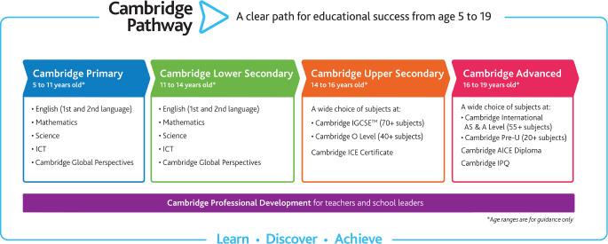 Muốn vào lớp 6 hệ Cam thì cần học và ôn những gì?
