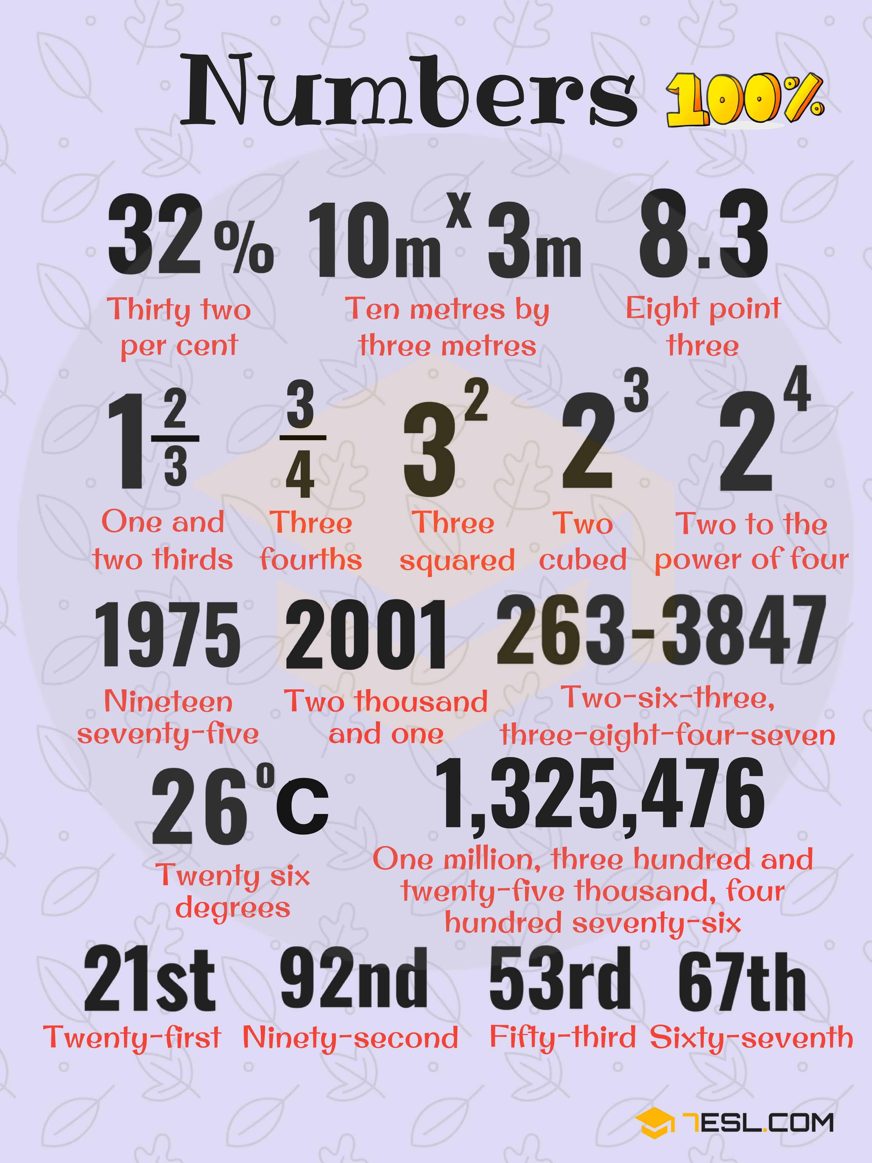 Cách đọc số %, số thập phân, số mũ trong tiếng Anh